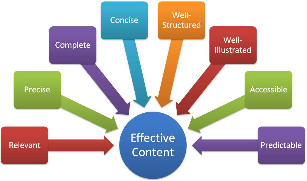 characteristics_of_effective_content